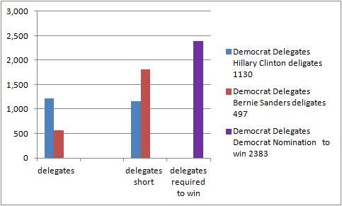 democratdelegates
