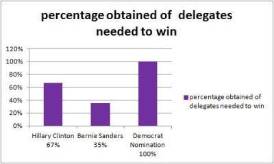 democratdelegates%