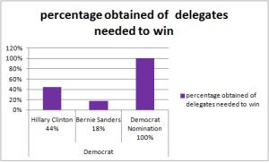 Democratdeligates%