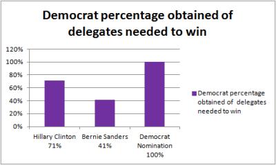 Democratdeligates5%