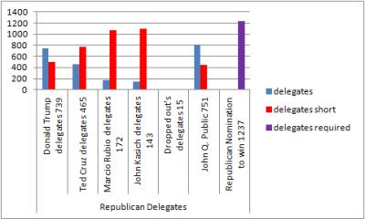 Republicandelegates3