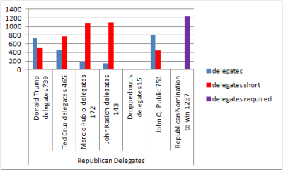 Republicandelegates3
