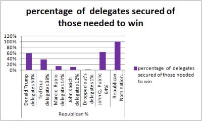 Republicandelegates4%