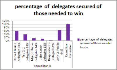 Republicandelegates4%