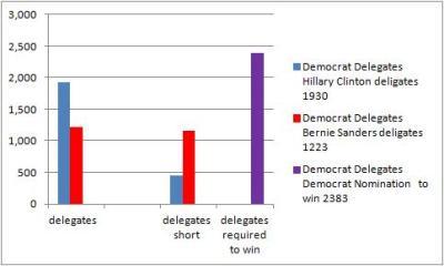 democratdelegates20April