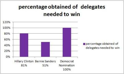 democratdelegates%20April