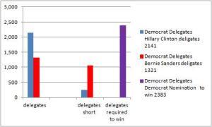 democratdelegates26April