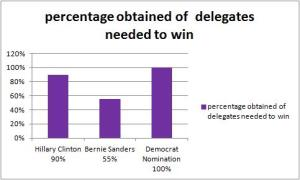 democratdelegates%26April