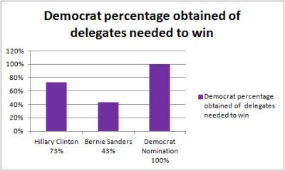 Democratdeligates%6