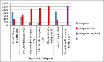 republicandelegates20April