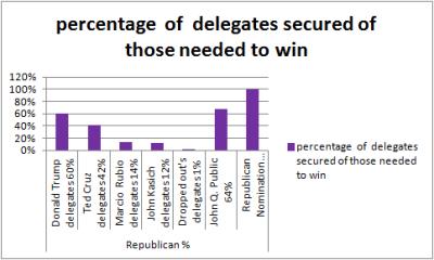 Republicandelegates%6