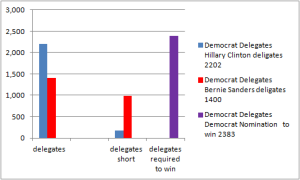 Democratdeligates4may