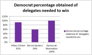Democratdeligates4may%