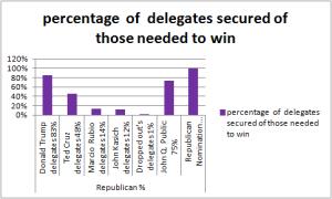 Republicandeligates%4may